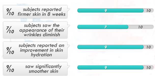 LifeCell Clinical test results